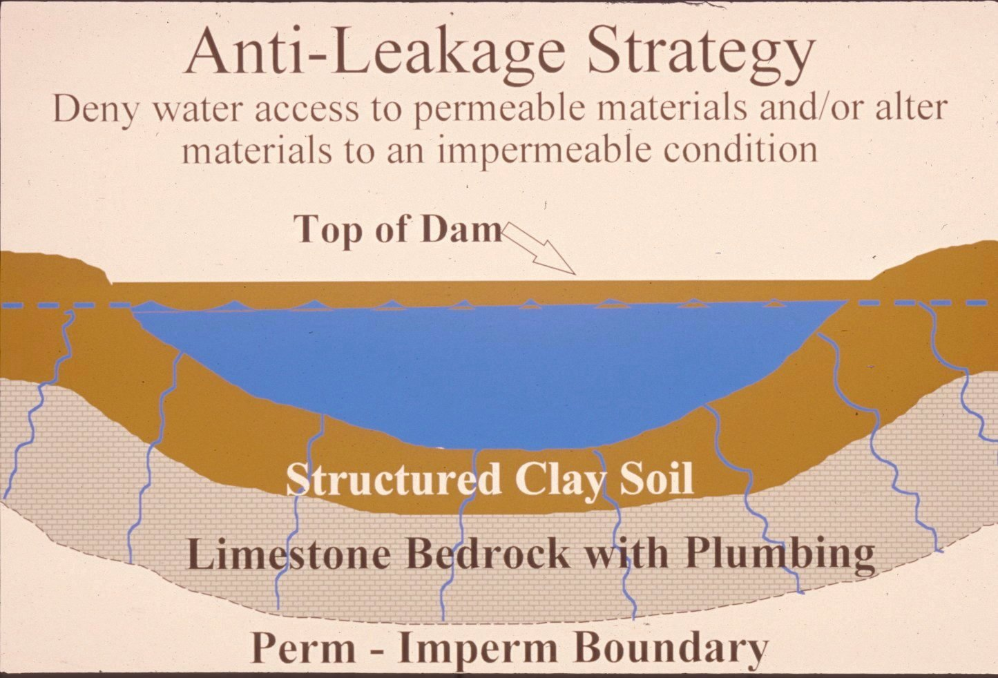 Madison county kentucky for Design of pond embankment